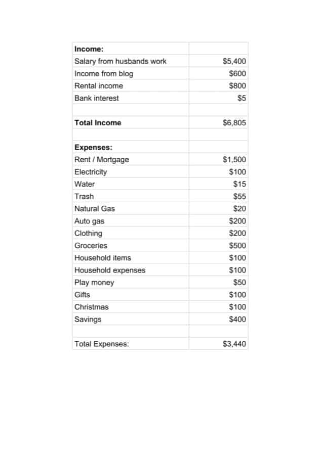 Sample budget plan with list of expenses and income. Shows a plan for how to make a budget.