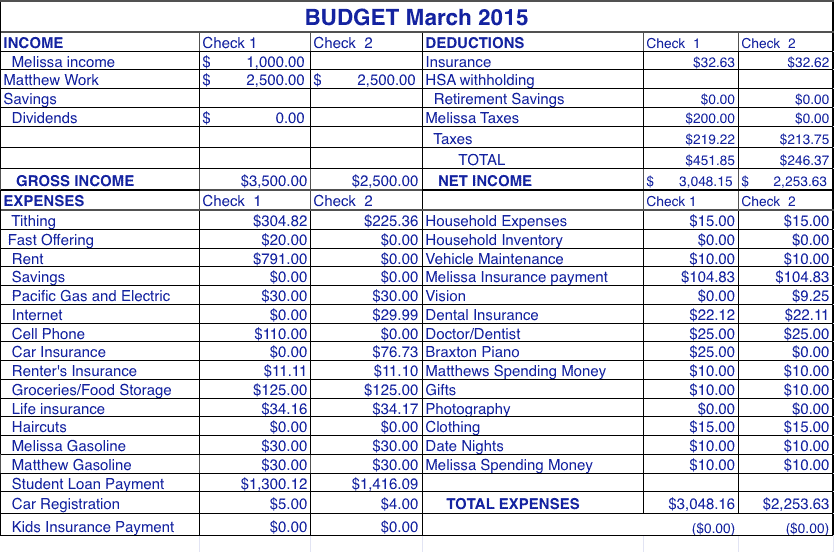 A month budget for a family of 6. This is a budget with as little spending as possible and as much paid on loans as possible to encourage paying off debt.