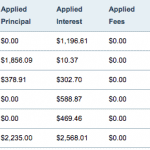 Loan payment March 2015